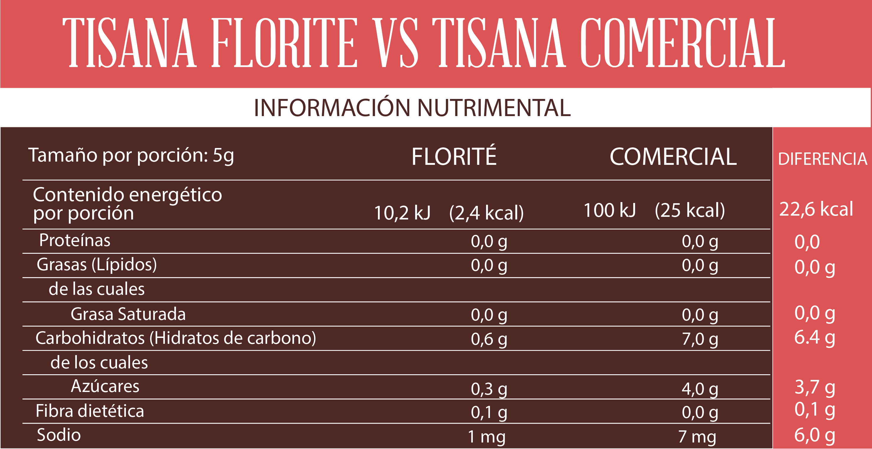 Tabla nutrimental de tisanas